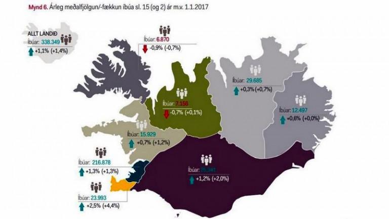 Árleg meðalfjölgun/-fækkun íbúa sl. 15 (og 2) ár m.v. 1.1.2017. Mynd: Skýrsla Íslandsbanka.